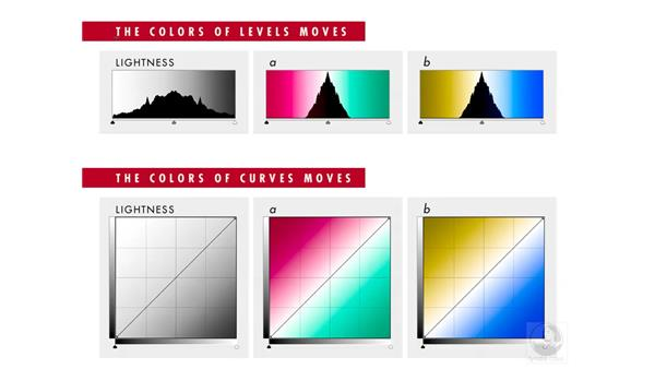 Fixing a color cast: Photoshop CS3 Mastering Lab Color