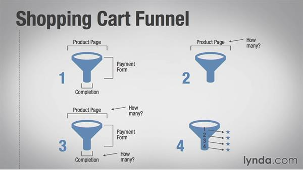 Understanding the funnel: Growth Hacking Fundamentals
