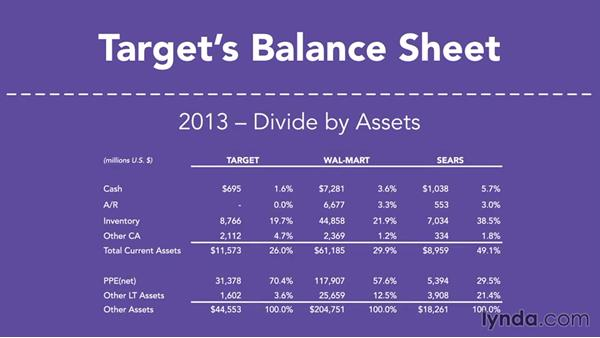 Target's common-size balance sheet: Running a Profitable Business: Understanding Financial Ratios