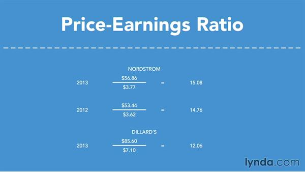 Price-earnings ratio: Running a Profitable Business: Understanding Financial Ratios