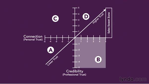 The trust matrix: The Science of Sales