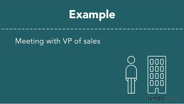 Consultative qualifying: The four Is: The Science of Sales