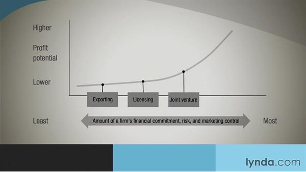 Options for global expansion: International Marketing Fundamentals