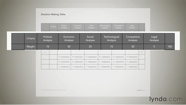 Rating systems to help with decision making: International Marketing Fundamentals