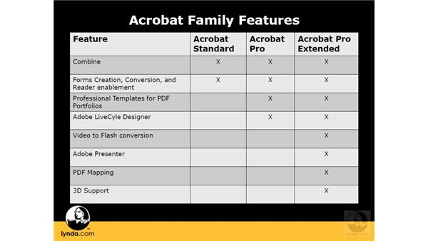 Getting started with Acrobat 9 Pro: Acrobat 9 Pro Essential Training