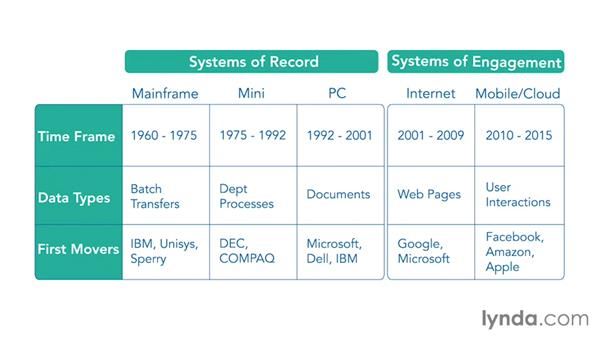Systems of record vs. systems of engagement: Meeting the Challenge of Digital Transformation