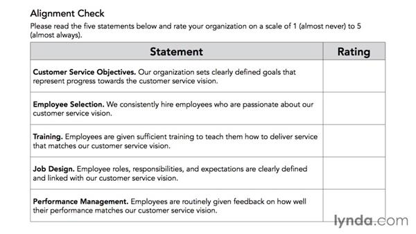 Aligning the team around outstanding service: Managing a Customer Service Team