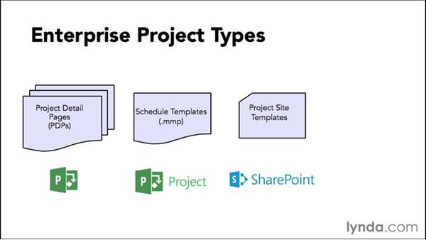 Understanding enterprise project types: Microsoft Project Web Application 2013