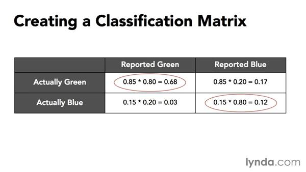 Creating a classification matrix: Data-Analysis Fundamentals with Excel