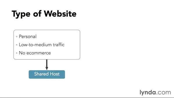 Welcome: WordPress DIY: Setting Up WordPress