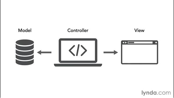 Understanding MVC: Model-View-Controller: MVC Frameworks for Building PHP Web Applications (2015)