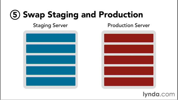Using a staging environment: WordPress Workflows