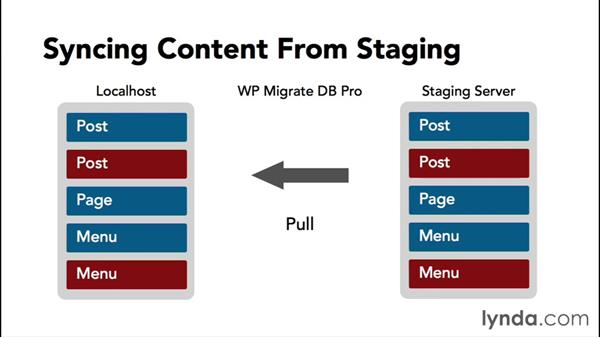 Syncing content between local and staging servers: WordPress Workflows