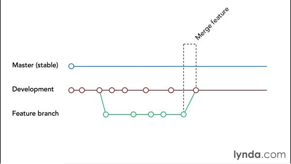An example of a theme development workflow with Git: WordPress Workflows