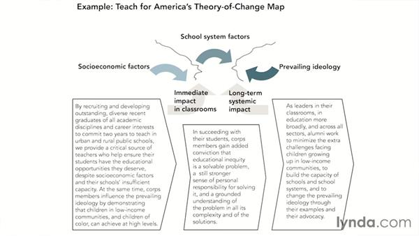 Sharpening your theory of change: Nonprofit Fundamentals