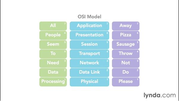 Dissecting the OSI model: Troubleshooting Your Network with Wireshark