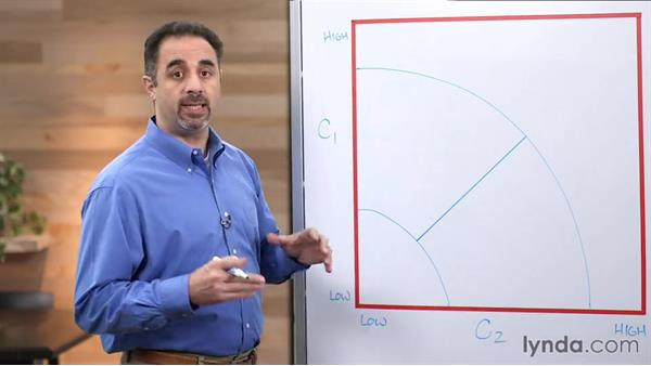 Determining core competencies: Strategic Planning Fundamentals