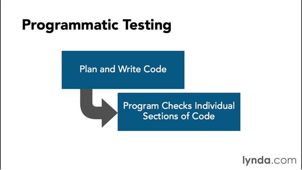 What is testing and test first?: Test-Driven Development with Node.js