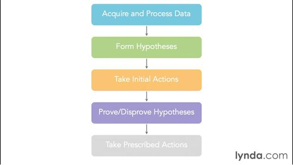 A tale of two companies: Foundations of Business Analytics: Prescriptive Analytics