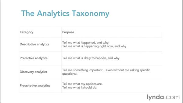 Exploring the analytics taxonomy: Foundations of Business Analytics: Prescriptive Analytics