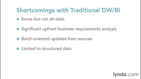 Understanding DWBI shortcomings: Foundations of Business Analytics: Prescriptive Analytics