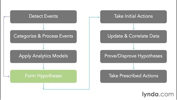 Exploring the essential workflow for prescriptive analytics: Foundations of Business Analytics: Prescriptive Analytics
