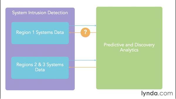 Understanding data correlation, analytics, and hypotheses: Foundations of Business Analytics: Prescriptive Analytics