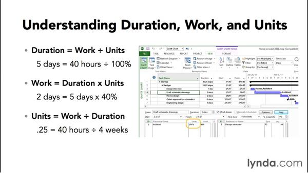 Understanding duration, work, and units: Advanced Microsoft Project