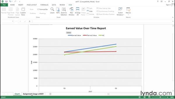 Reviewing earned value with a visual report: Advanced Microsoft Project