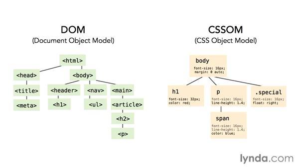 How selectors work: CSS: Selectors