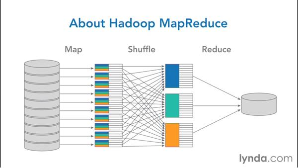 Introducing MapReduce: NoSQL for SQL Professionals