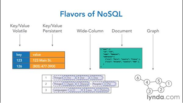The 5 categories of NoSQL databases: NoSQL for SQL Professionals