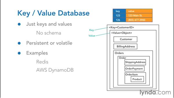 Understanding key-value stores: NoSQL for SQL Professionals