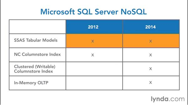 Exploring NoSQL features in SQL Server: NoSQL for SQL Professionals