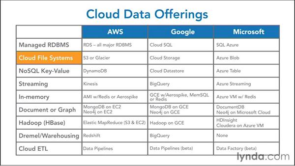 Summarizing cloud data offerings: NoSQL for SQL Professionals
