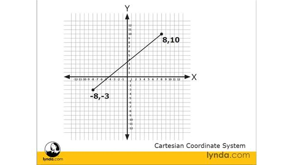 Understanding Cartesian coordinates: AutoCAD 2009 Essential Training
