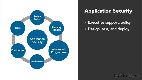 Maximizing application security: Cybersecurity with Cloud Computing