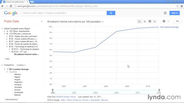 Google Public Data: Up and Running with Public Data Sets