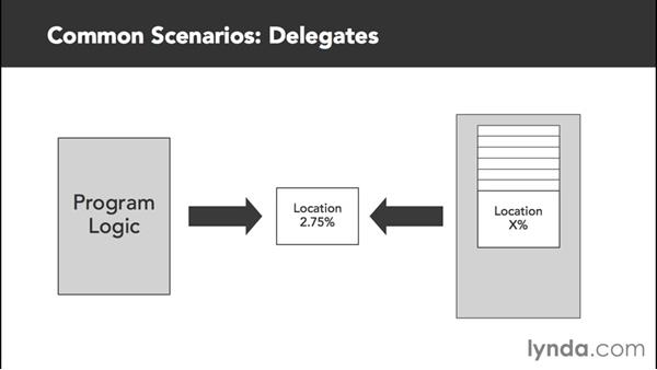 Common delegate, event, and lambda scenarios: C# Delegates, Events, and Lambdas