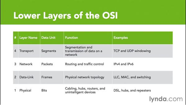 OSI model: Cisco Certified Entry Networking Technician Essential Training