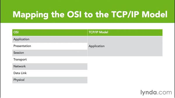 TCP/IP model versus OSI model: Cisco Certified Entry Networking Technician Essential Training
