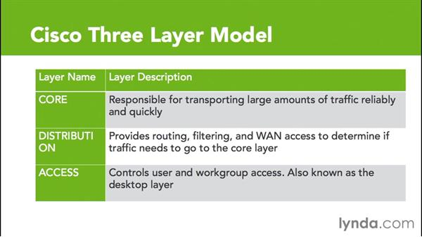 Cisco three-layer model: Cisco Certified Entry Networking Technician Essential Training