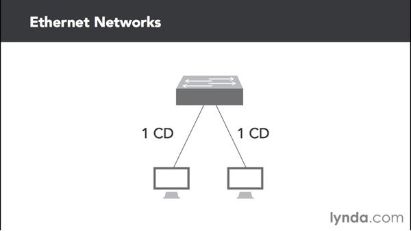 Collision and broadcast domains: Cisco Certified Entry Networking Technician Essential Training