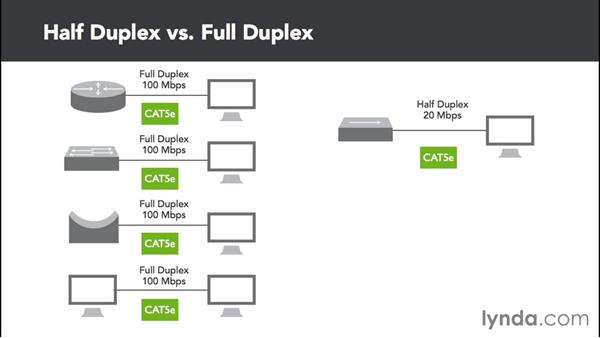 Comparing half-and full-duplex Ethernet: Cisco Certified Entry Networking Technician Essential Training