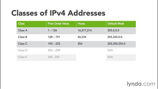 Classes of IP addresses and their default mask: Cisco Certified Entry Networking Technician Essential Training