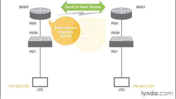 Routing basics: Cisco Certified Entry Networking Technician Essential Training