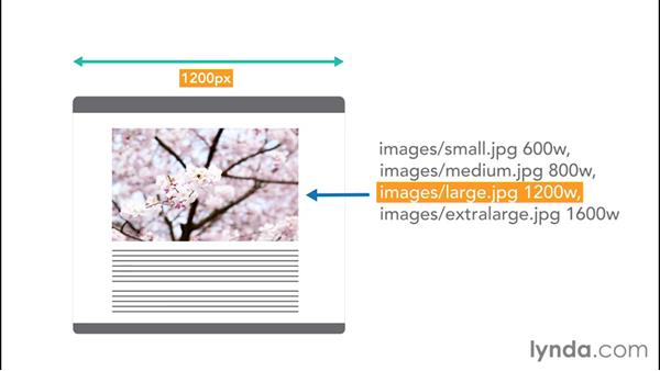 Introducing srcset and w: Responsive Images