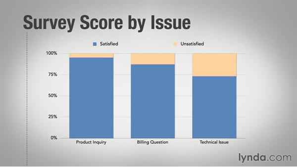 Drilling down to find answers: Using Customer Surveys to Improve Service