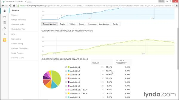 Tracking usage statistics, revenue, and reviews: Distributing Android Apps