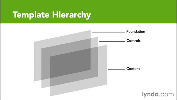 Creating hierarchy in the template: Creating Interactive Dashboards in Excel 2013